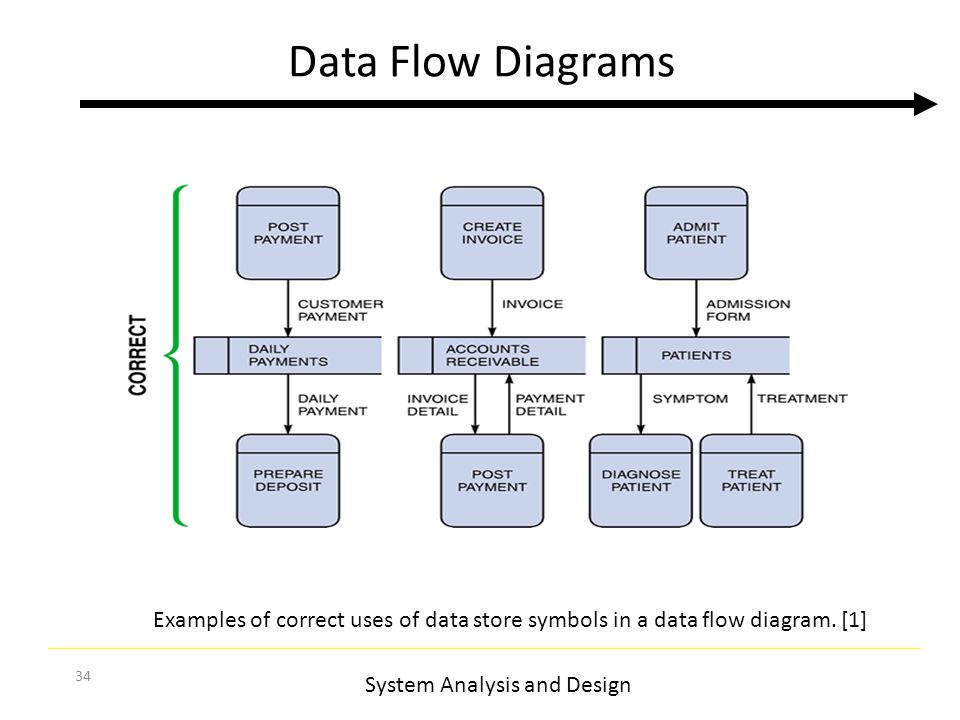 Data flow diagram symbols etamemibawa data flow diagram symbols ccuart Image collections
